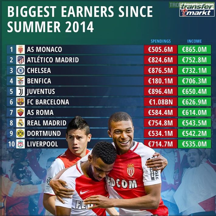 Biggest Earners Since Summer 2014