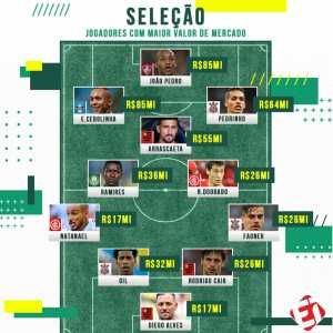 João Pedro and Everton are the joint most valuable players in Brazilian football, according to Transfermarkt.