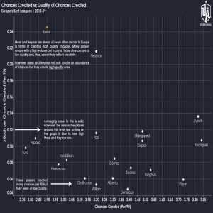 Chances created vs Quality of chances created : Europe's best leagues 2018-19