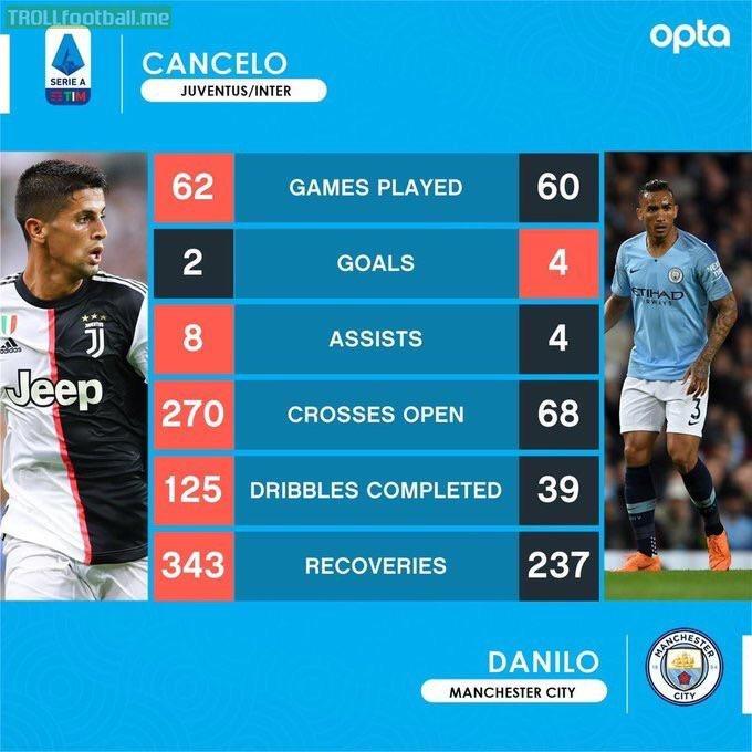 Cancelo and Danilo stat comparison via Opta