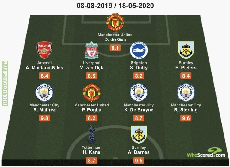 "WhoScored Premier League ""Team of the Week"""