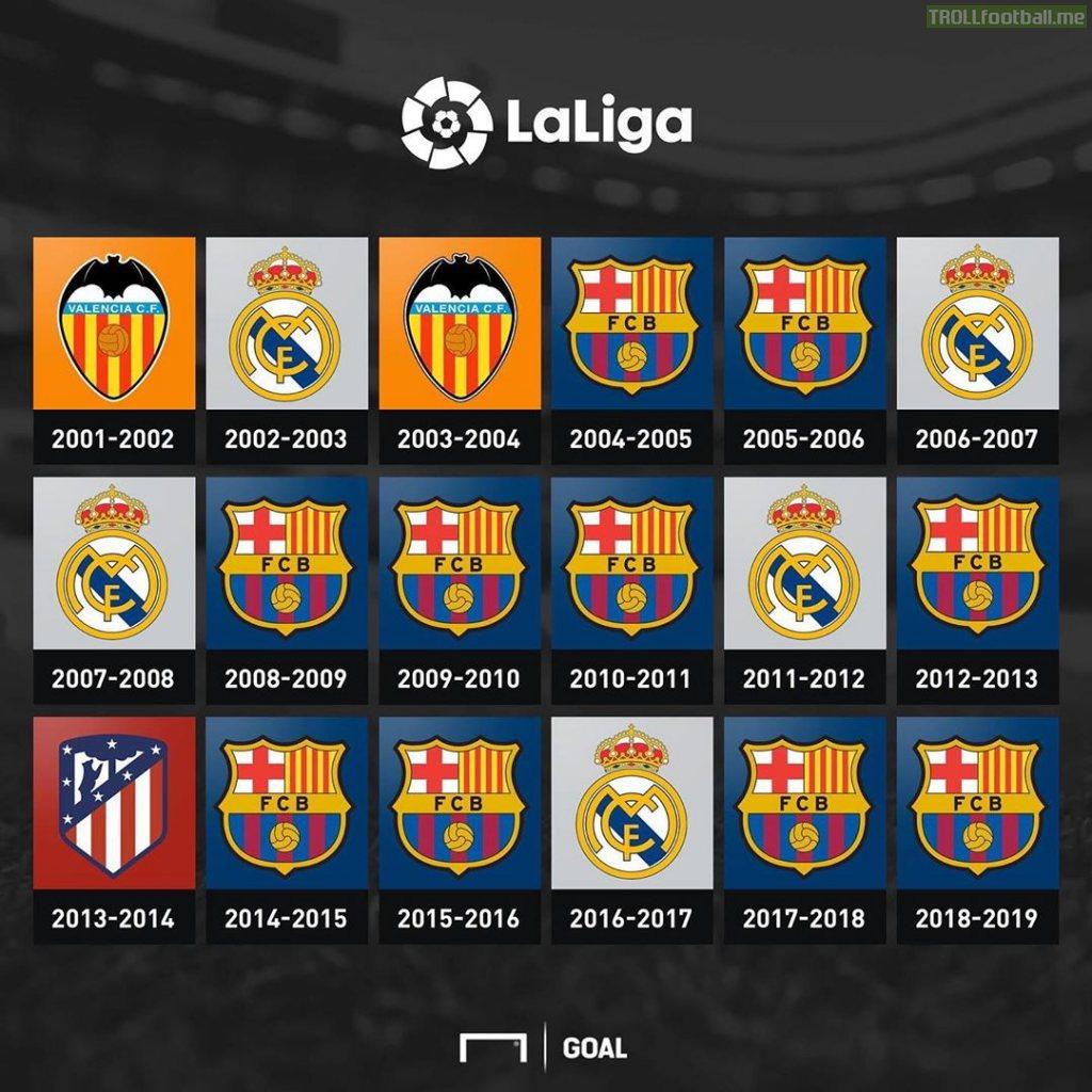 La Liga winners [2001/02 - 2018/19]