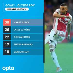 Hakim Ziyech has scored 30 Eredivisie goals from outside the box, at least five more than any other player this decade