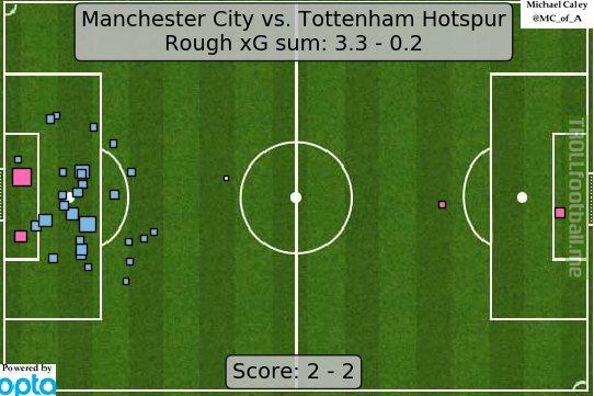 xG map for Man City vs Spurs