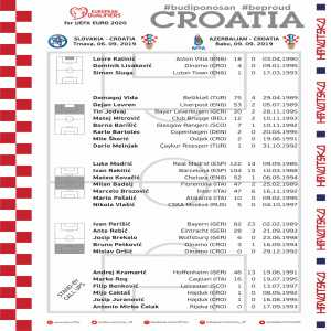 Croatia squad for the upcoming EURO 2020 qualifiers against Slovakia and Azerbaijan