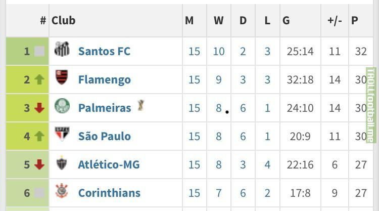 Brazilian Série A top of the table after 15 fixtures.