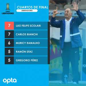 Felipe Scolari matches Carlos Bianchi as the manager with most Copa Libertadores Quarterfinals at 7