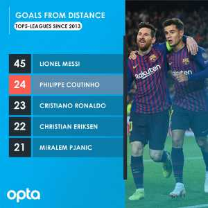 24 - Since 2013 only Leo Messi (45) has scored more goals from outside the box in the Top 5 European leagues than Philippe Coutinho (24). Spectacle.