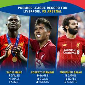 Sadio Mané: 7 games, 4 goals, 1 Assist. Roberto Firmino: o games, 9 goals, 3 assists. Mohamed Salah: 5 games, 5 goals, 2 assists. Liverpool's front 3 against Arsenal (only Premier League numbers for Liverpool). Sadio Mané's only defeat in 11 league games against them was his first for Southampton.