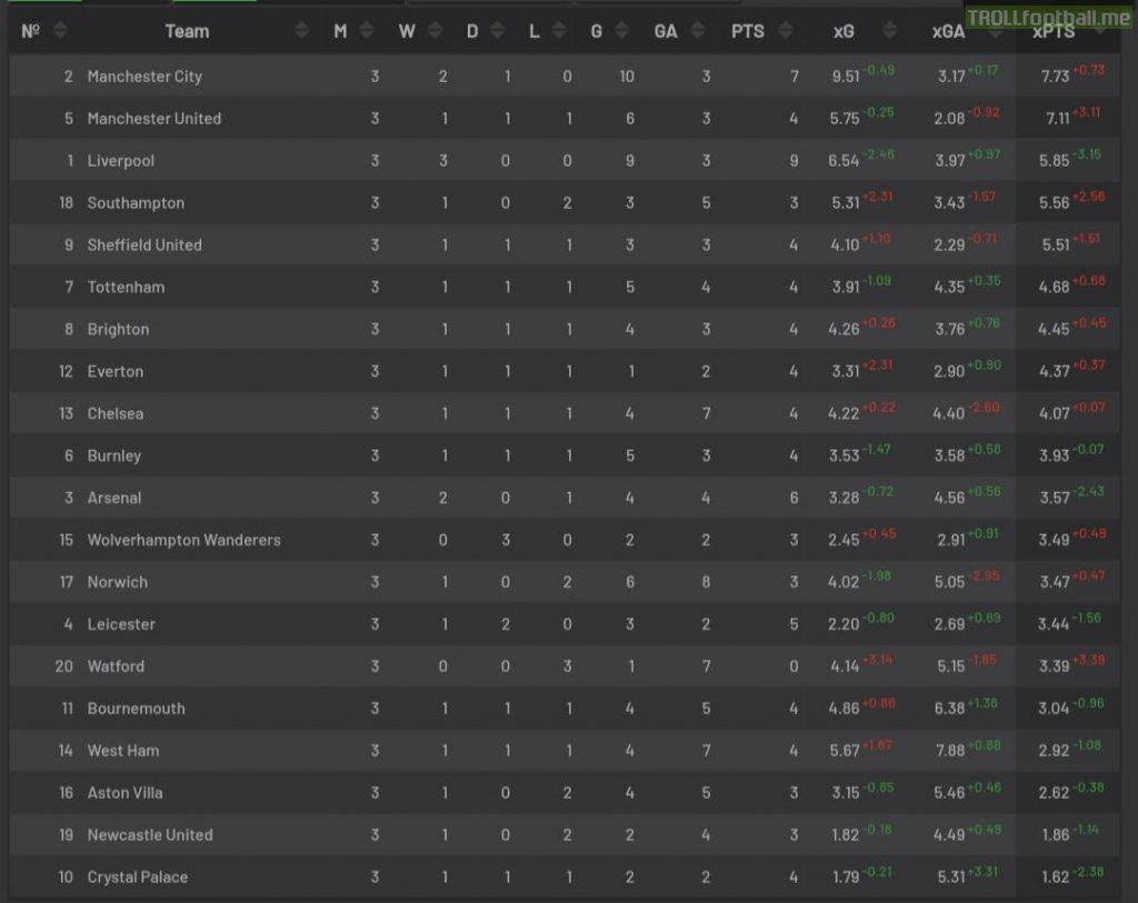 Premier League Xg Table so far. (Source: understat.com)