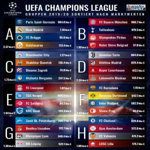 UEFA Champions League 2019/20 groups and teams by squad market value