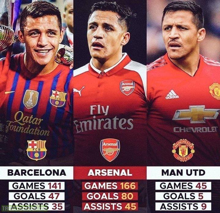 Alexis Sanchez's decline is unbelievable