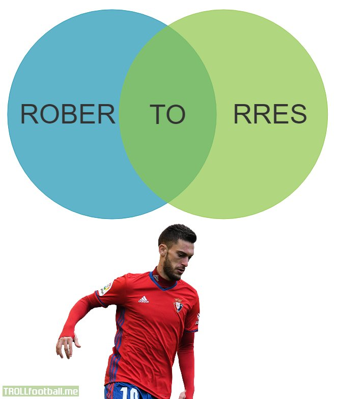 With his recent brace against Barcelona, I decided to create an informative Venn Diagram about Roberto Torres