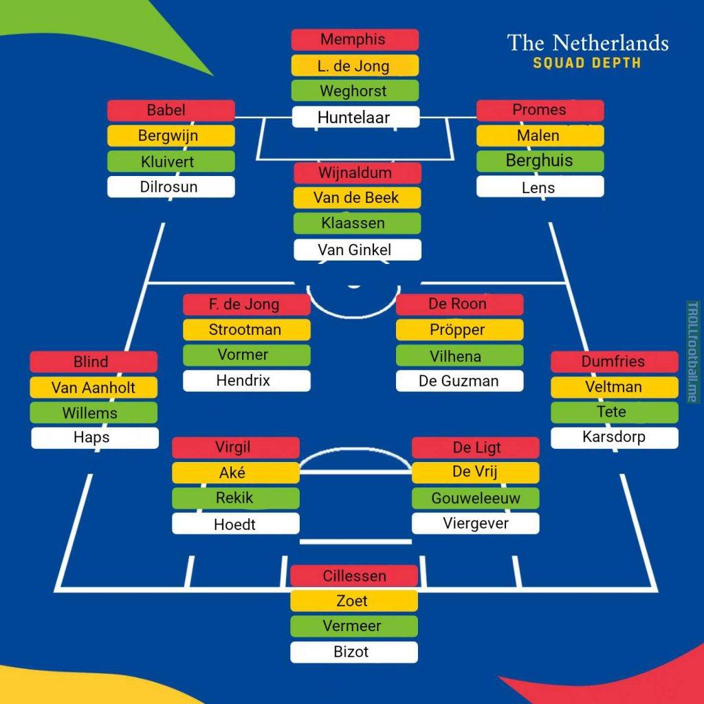 The Netherlands Squad depth