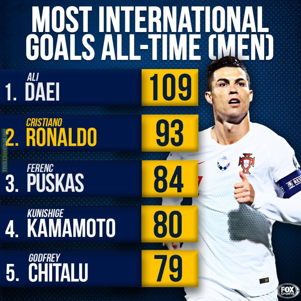 Can Ronaldo realistically become the All-Time record international Goalscorer? If so when approximately?