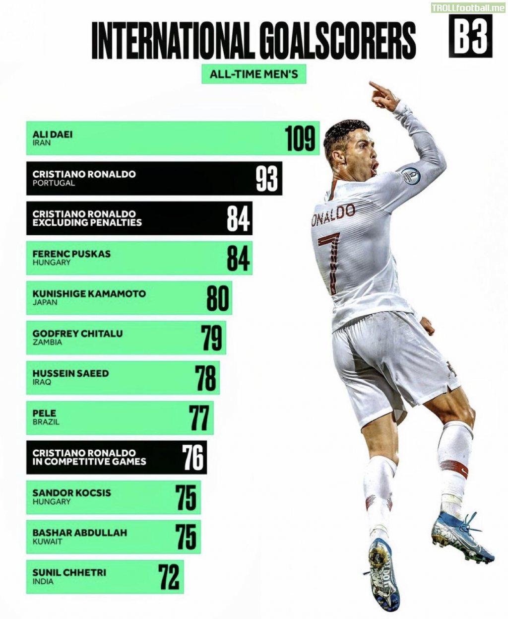 Cristiano Ronaldo's immense International Statistics.