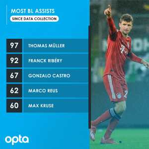 Birthday boy Thomas Müller provided more assists in the Bundesliga since detailed data collection 2004-05 than any other player.