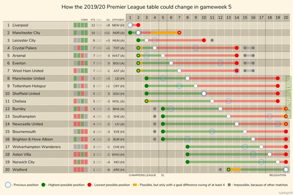How the 2019/20 Premier League table could change in gameweek 5.