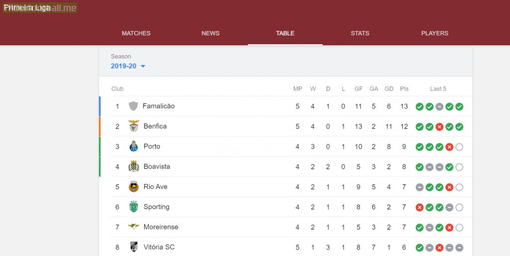 After 5 matches played, newly promoted Famalicão FC are top of the Portugese league. Their manager João Pedro Sousa does not even have a wikipedia page.