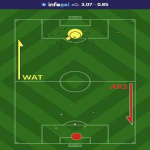 Watford had 3.07 xG in 31 shots against Arsenal, while limiting the Gunners to just 7 and 0.85 xG