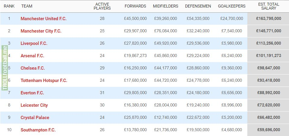 Top 10 wage bills in the Premier League [Spotrac]