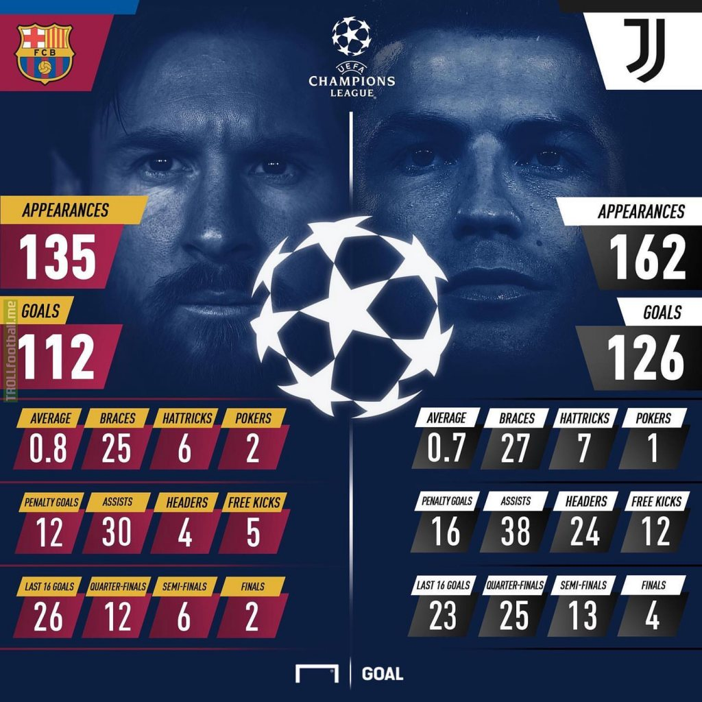 Messi v Ronaldo in the Champions League