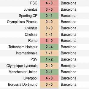 Barcelona's away record in the UCL since 2017: 4 wins, 4 losses and 6 draws