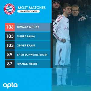 Thomas Müller makes his 106th Champions League appearance today and becomes the player with the most appearances for Bayern in the competition.