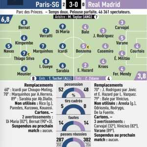 L'equipe ratings : 9/10 for di maria, 2/10 for hazard