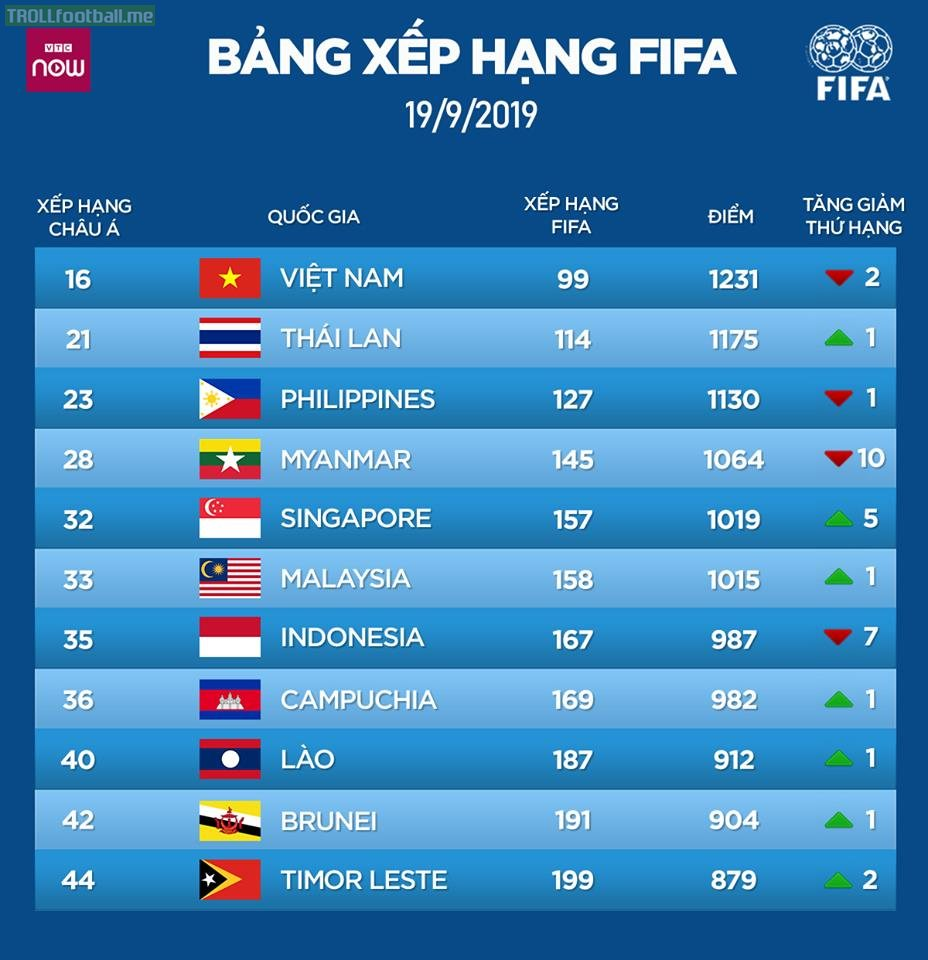 Top 11 Southeast Asia in FIFA Men's Ranking (As of 19 September 2019)