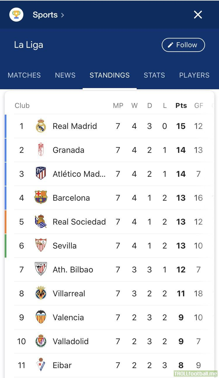 After 7 rounds in LaLiga, the gap between 1st and 10th is only 4pts.