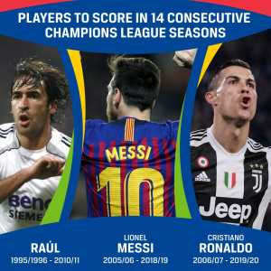 Only three players in Champions League history have scored in 14 consecutive #UCL seasons: Raul, Messi and now Ronaldo.