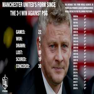 Manchester United's form since the 3-1 away win against PSG would see them relegated in the Premier League in four of the last 24 seasons with nine 17th-place finishes.