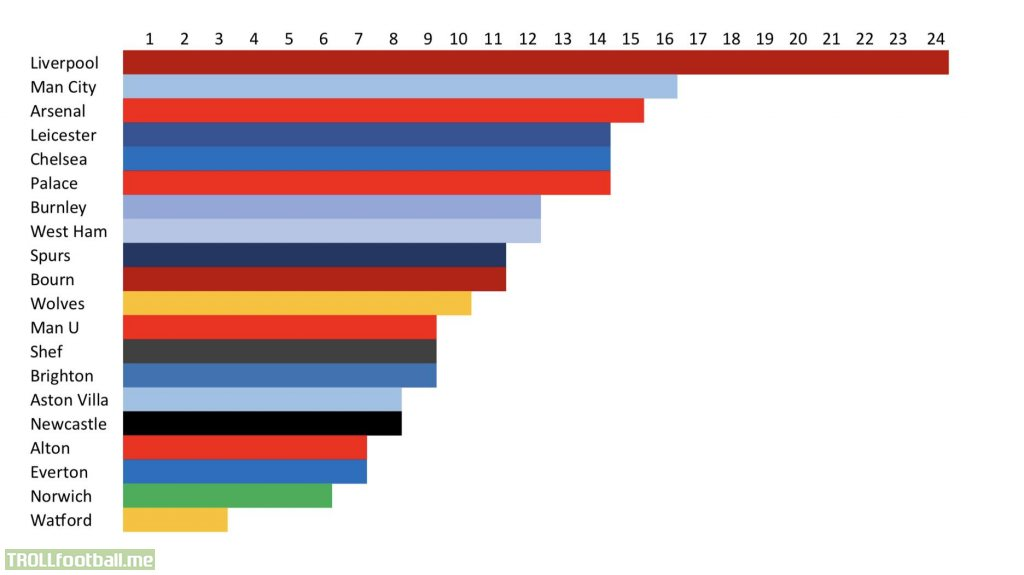 Premier League Table Graphed Out