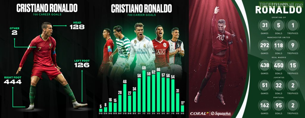 Cristiano Ronaldo's 700 goals broken down by body part, season and team - BR and Squawka