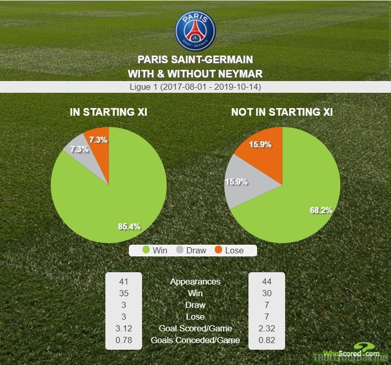 PSG with and without Neymar starting in Ligue 1