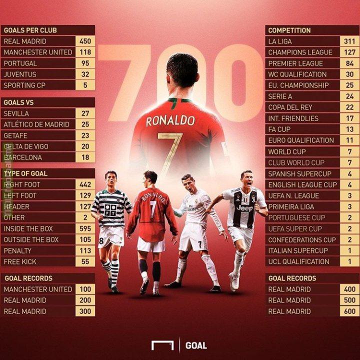Breakup of Ronaldo's 700 goals
