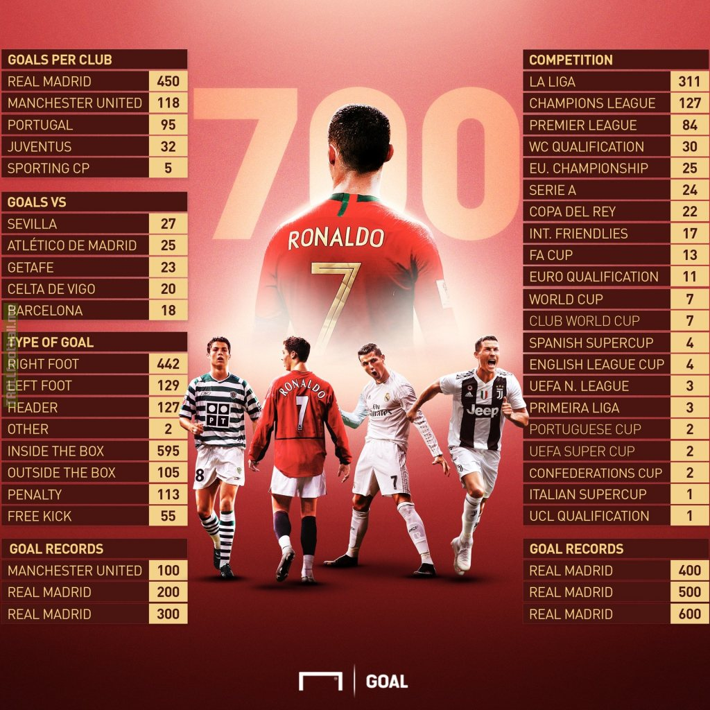 Ronaldo's 700