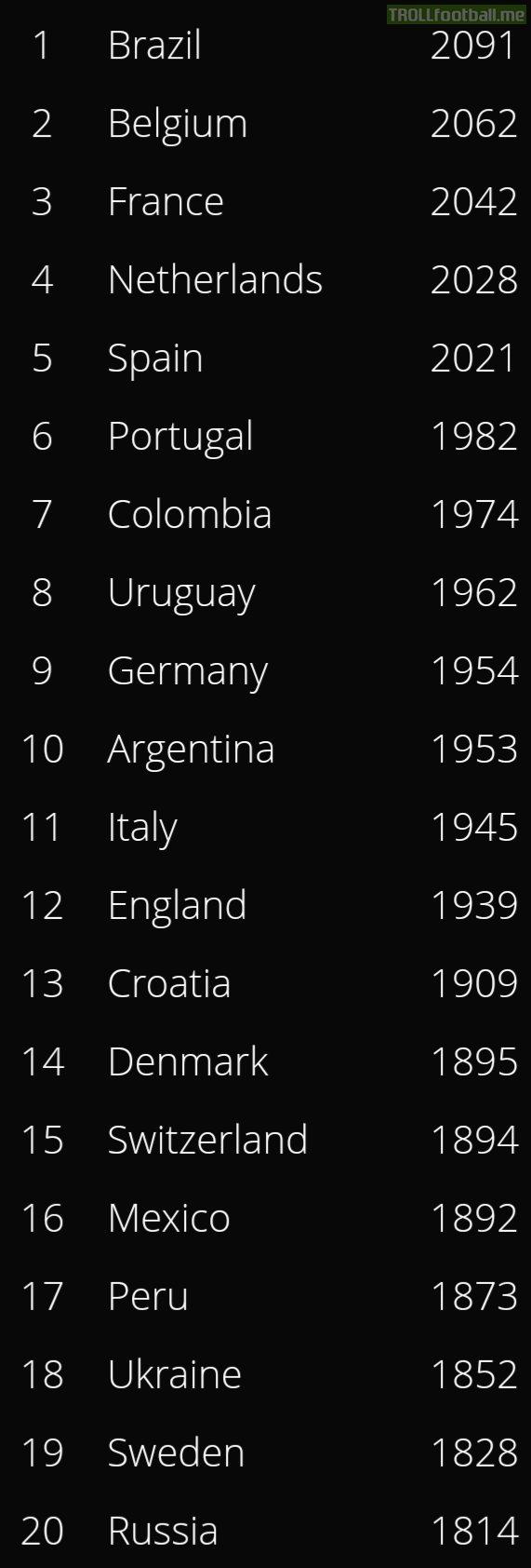 World Football Elo Rankings, following the international break