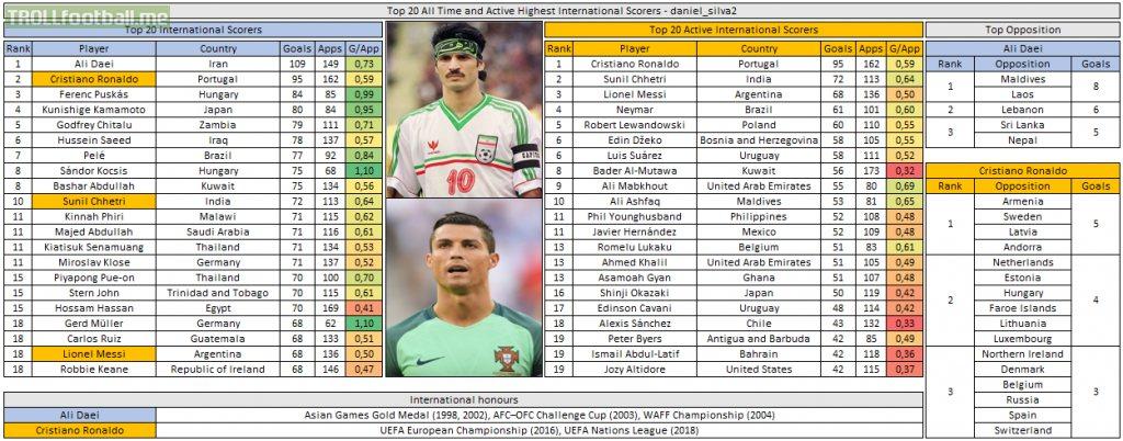 [OC] Chasing Ali Daei's throne - Top International Goals Scorers after the break