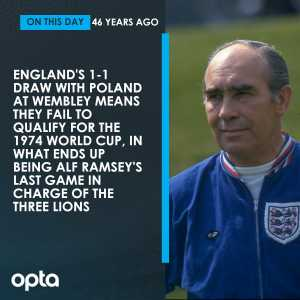 OptaJoe on Twitter - 17/10 - On this day in 1973, England draw with Poland meaning they fail to qualify for the 1974 World Cup. It turns out to be 1966 World Cup winning manager Alf Ramsey's last game in charge of the national side. Clowns.