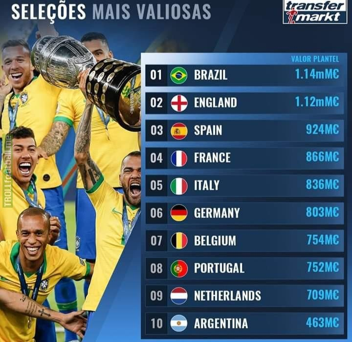 The 10 most valuable national teams