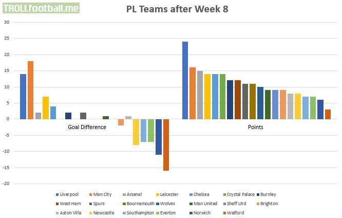[OC] Premier League teams Goal Difference and Points Tally after Week 8