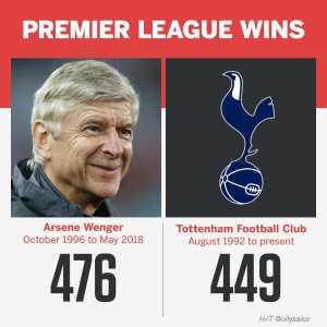 Arsene Wenger celebrates his 70th birthday today. He still has more Premier League wins than Tottenham