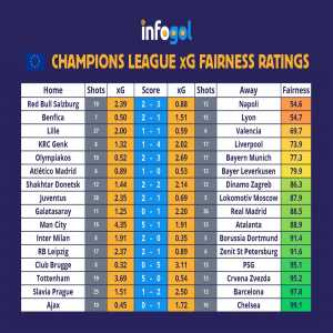 ChampionsLeague xG Totals and Fairness Ratings this week