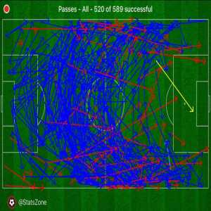 Arsenal's pass map from yesterday is truly a sight to behold. One successful pass into the Vitoria penalty area (Pepe's free-kick for the goal).
