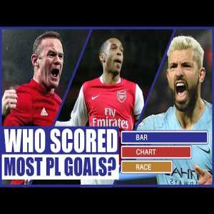 TOP 10 | Premier League Top Scorers | 2000-2019 | Bar Chart Race