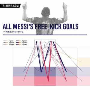 All of Messi's 52 free-kick goals in one pic