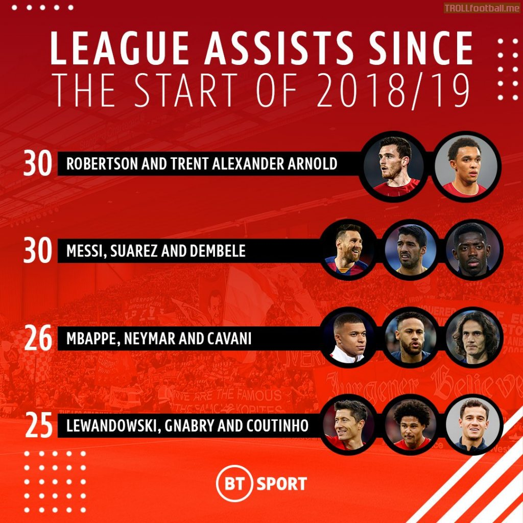 Assist provided in the Top 5 European leagues