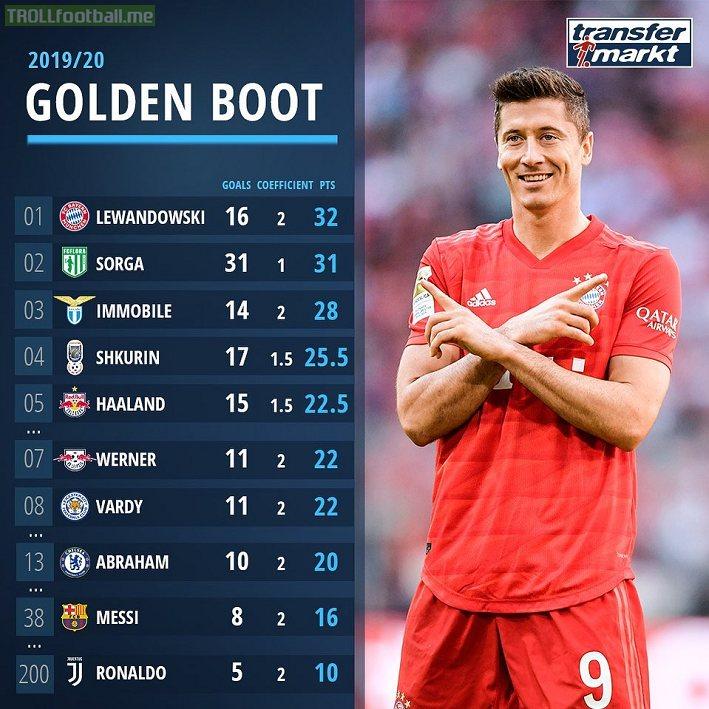 2019/20 golden boot rank